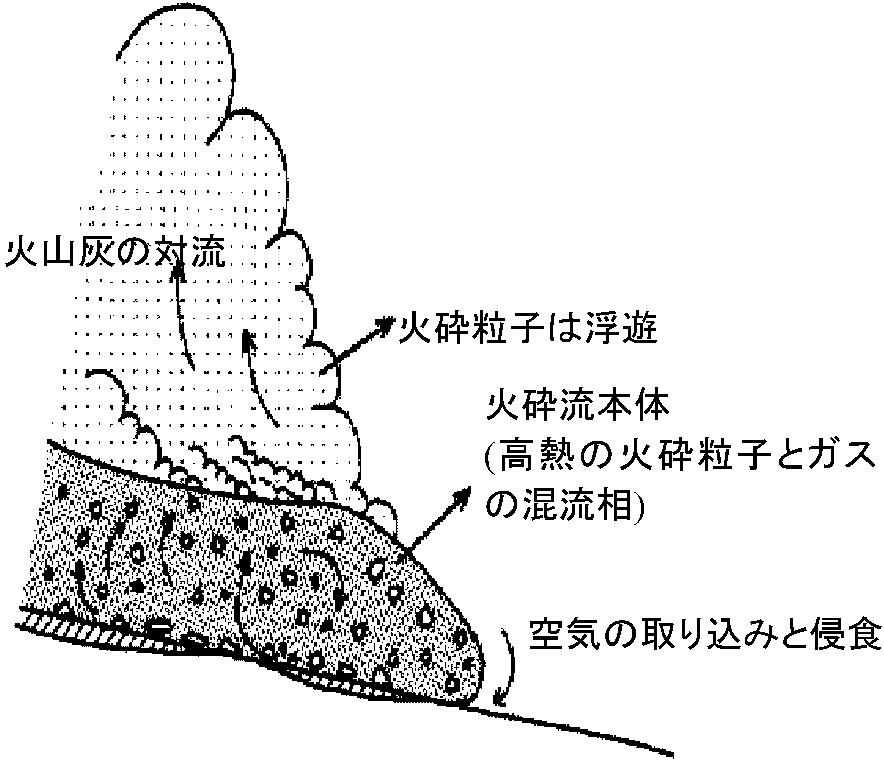 火山砕屑物